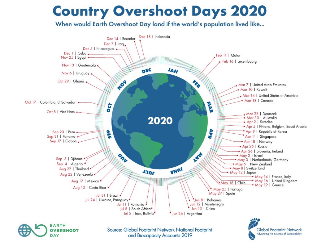綠色禮物的必要性: 2020生態負債日